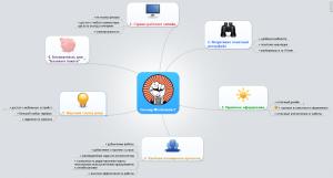 программа для создания интеллект карт